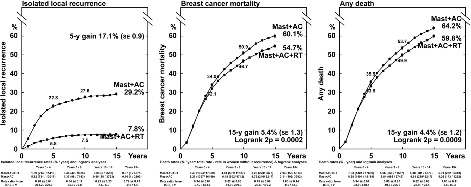 In locally advanced breast cancer