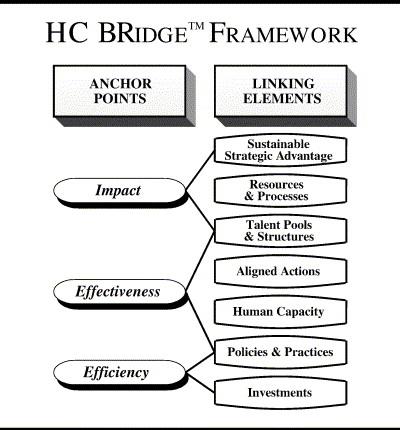 hc bridge