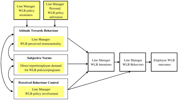 work life balance policy and practice understanding line manager conceptual model of line manager wlb attitudes and behaviors