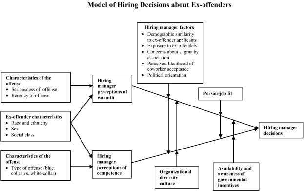 Methodology impact of stigma on offender employment