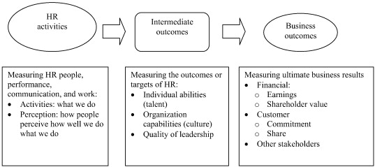 Are we there yet? What's next for HR? - ScienceDirect