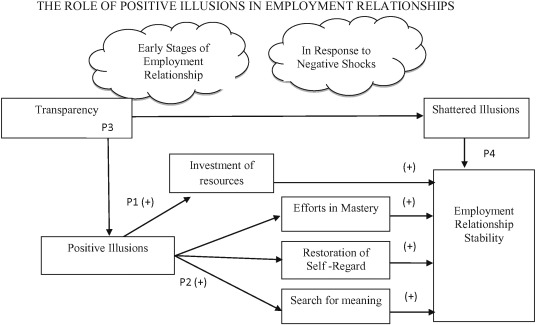 The role of positive illusions in employment relationships