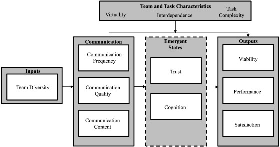 1 s2.0 S1053482216300973 gr1 communication in virtual teams a conceptual framework and research