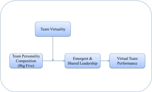Team personality composition, emergent leadership and shared