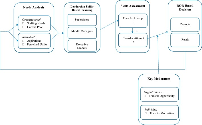 Creating comprehensive leadership pipelines: Applying the