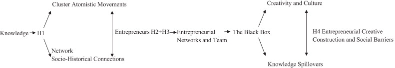 Networking entrepreneurs - ScienceDirect