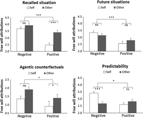 Bad is freer than good: Positive–negative asymmetry in