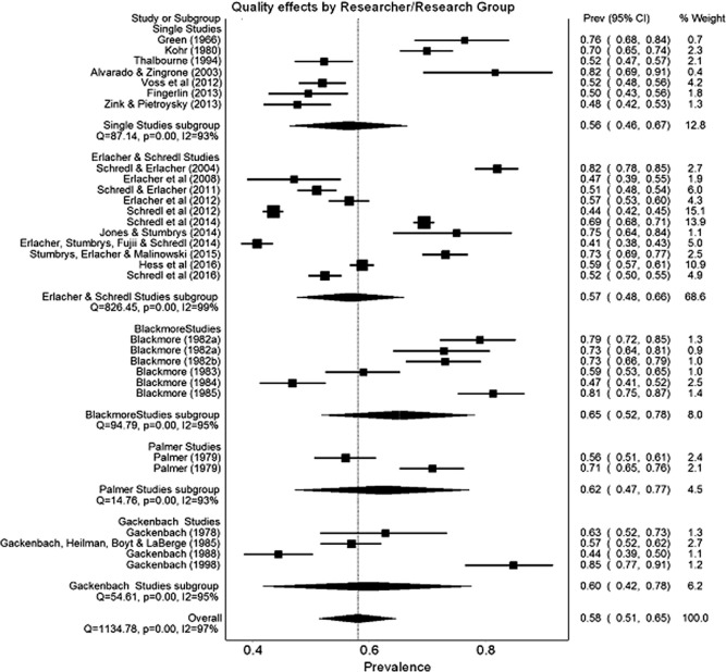 Lucid dreaming incidence: A quality effects meta-analysis of