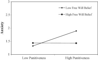 Making punishment palatable: Belief in free will alleviates punitive