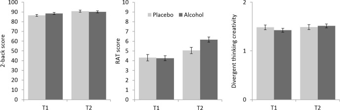 Creativity on tap? Effects of alcohol intoxication on creative ...
