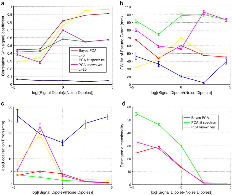Meg Beamforming Using Bayesian Pca For Adaptive Data Covariance
