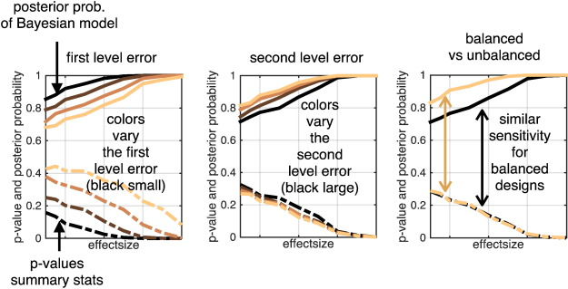 Estimating anatomical trajectories with Bayesian mixed