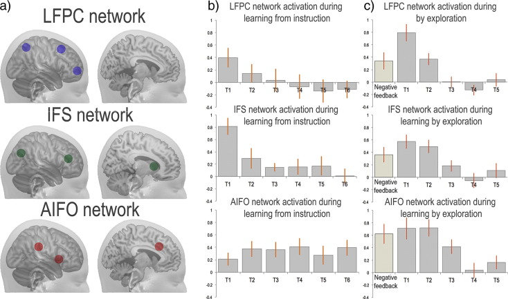 Network Mechanisms Of Intentional Learning Sciencedirect