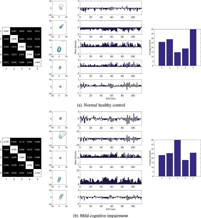 State-space model with deep learning for functional dynamics