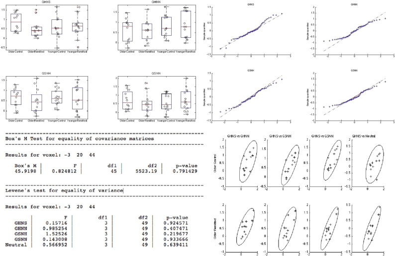 Multivariate and repeated measures (MRM): A new toolbox for