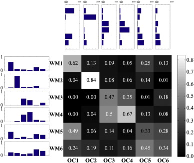 Overlapping communities reveal rich structure in large scale brain fig 9 malvernweather Gallery