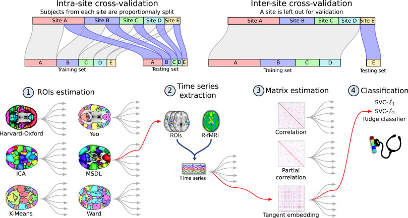 Deriving reproducible biomarkers from multi-site resting