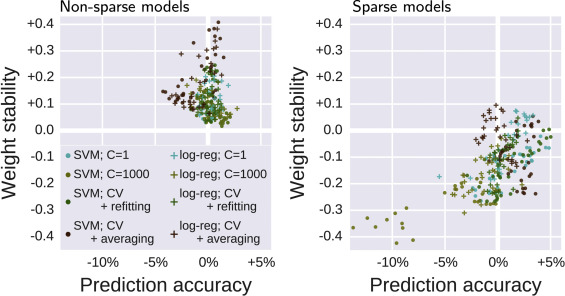 Assessing and tuning brain decoders: Cross-validation