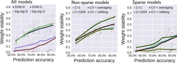 Assessing and tuning brain decoders: Cross-validation, caveats, and