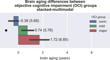 Predicting brain-age from multimodal imaging data captures cognitive