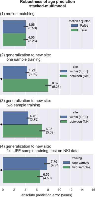 Predicting brain-age from multimodal imaging data captures