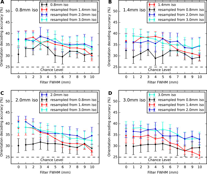 The effect of acquisition resolution on orientation decoding