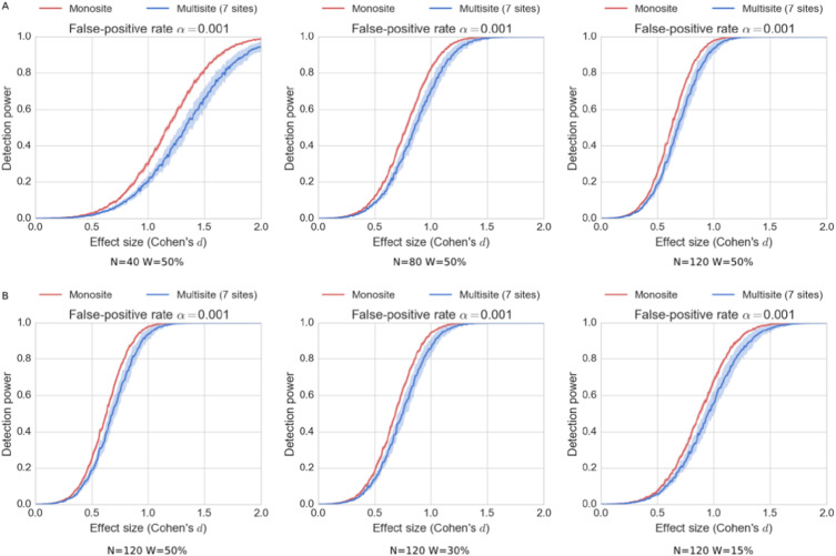 Statistical power and prediction accuracy in multisite