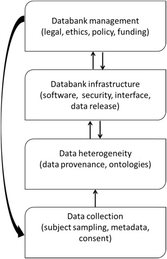 Improving data availability for brain image biobanking in