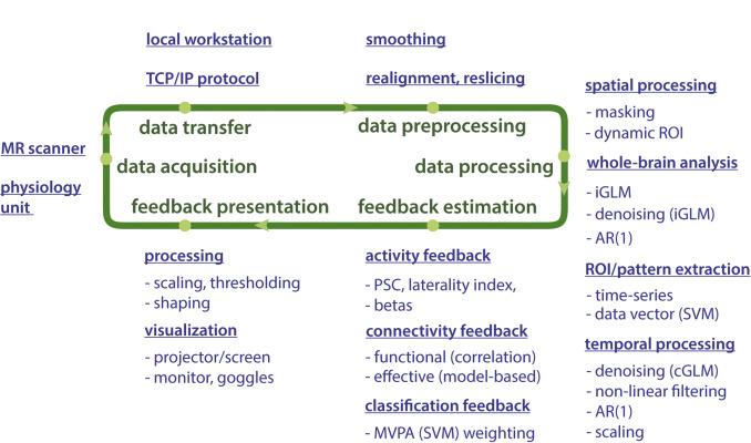 OpenNFT: An open-source Python/Matlab framework for real
