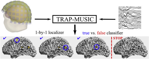 Truncated RAP-MUSIC (TRAP-MUSIC) for MEG and EEG source