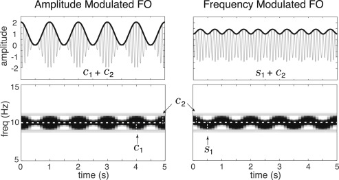The bispectrum and its relationship to phase-amplitude