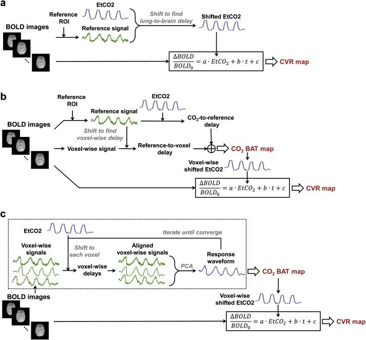Cerebrovascular reactivity (CVR) MRI with CO2 challenge: A technical
