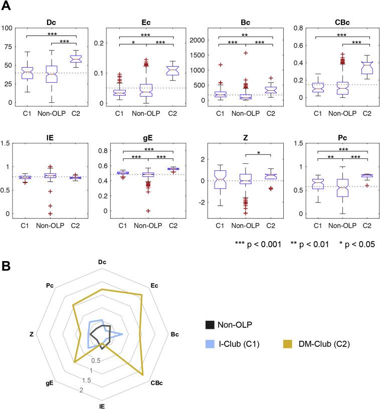 Intrinsic overlapping modular organization of human brain