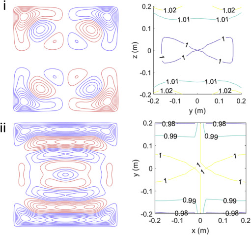 A bi-planar coil system for nulling background magnetic fields in