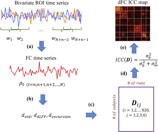 Test-retest reliability of dynamic functional connectivity