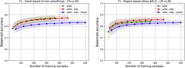 Reproducible evaluation of classification methods in