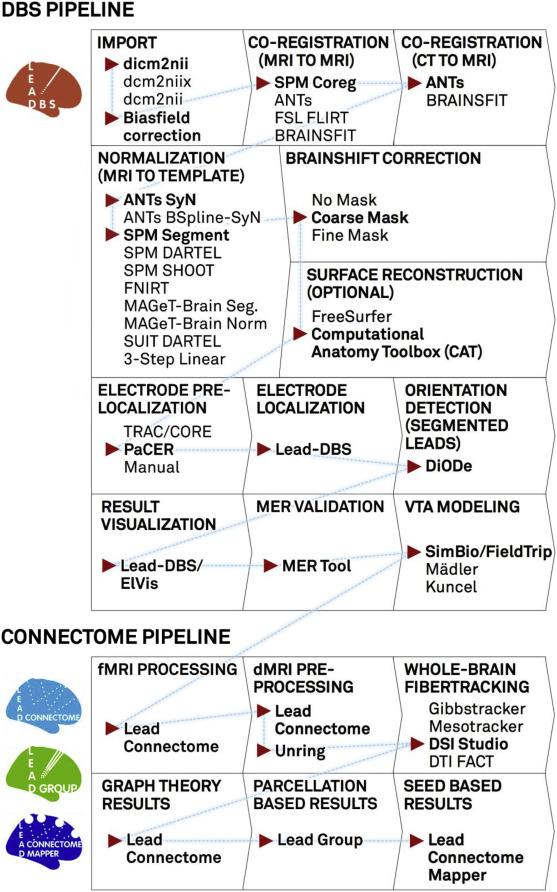 Lead Dbs V2 Towards A Comprehensive Pipeline For Deep Brain