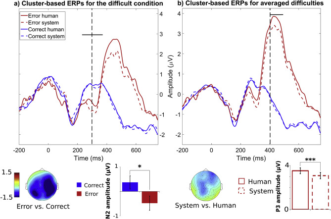 Human or not human? Performance monitoring ERPs during human