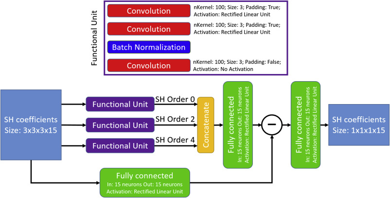 Cross-scanner and cross-protocol diffusion MRI data harmonisation: A