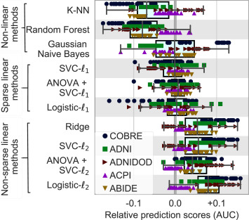 Benchmarking functional connectome-based predictive models for