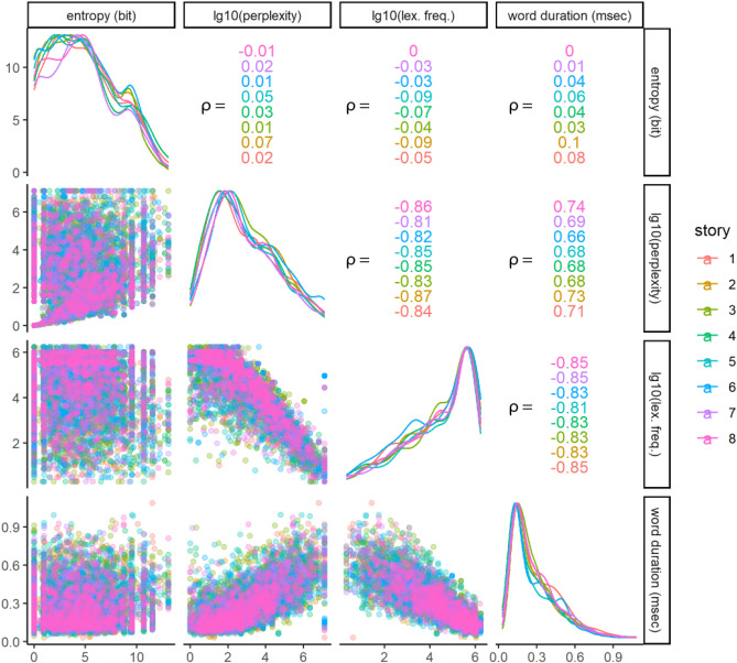 Frequency-specific brain dynamics related to prediction
