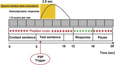 Discourse management during speech perception: A functional