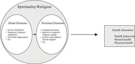 Religion/spirituality and adolescent health outcomes: a
