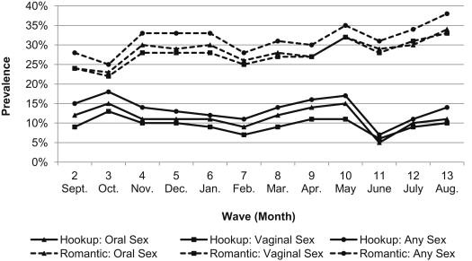 Relationships Hookup Variables Online College Between Student Statistics