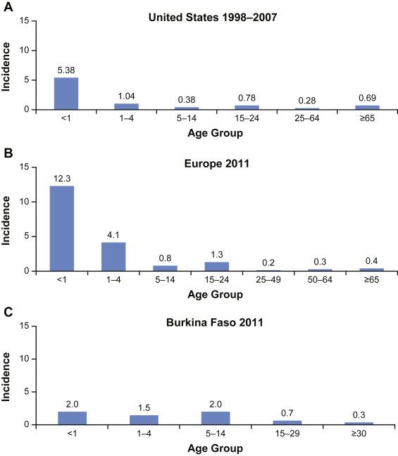 Meningitis mortality rate uk