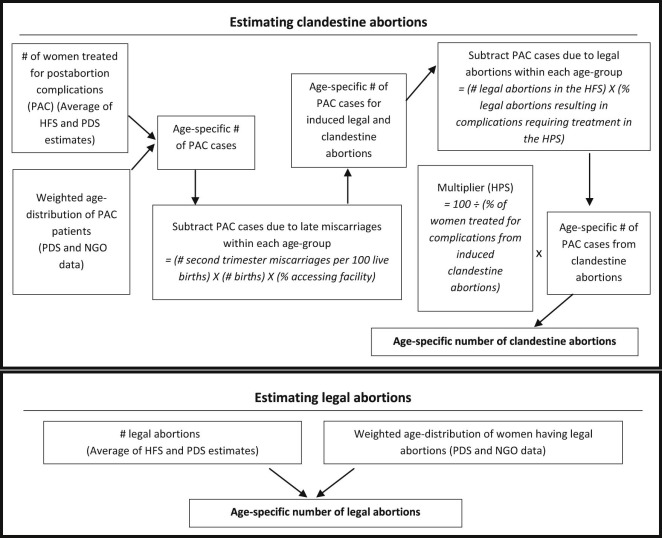 Playing it Safe: Legal and Clandestine Abortions Among