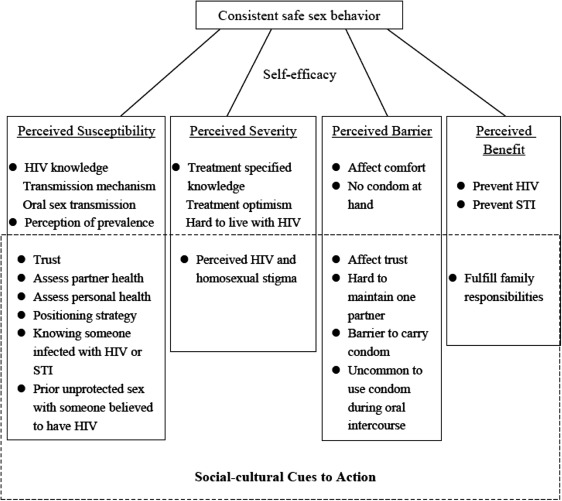 The Health Belief Model A Qualitative Study To Understand High Risk