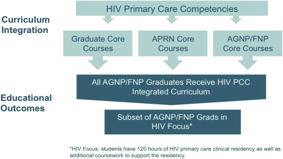 The HIV Primary Care Workforce of Tomorrow: The UCSF
