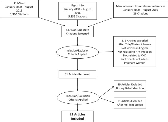 Chronic Kidney Disease in Persons Living with HIV: A
