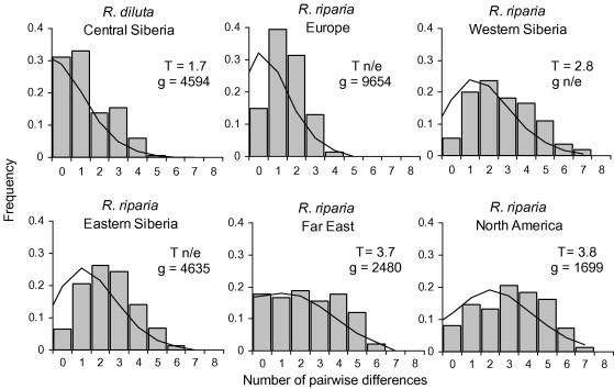 pleistocene evolution of closely related sand martins riparia